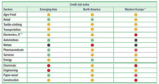 Credit Risk Index Chart