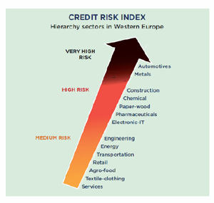 Credit Risk Index
