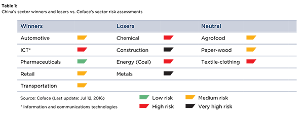 Table-1-China-s-sector-winners-and-losers-vs.-Coface-s-sector-risk-assessments